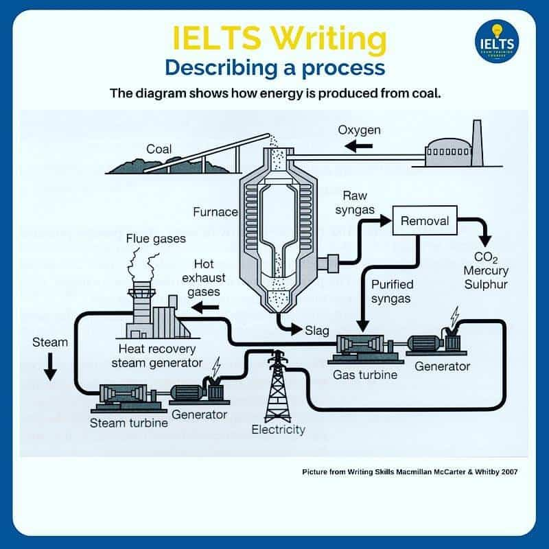 IELTS Describe a process. How energy is produced from coal.