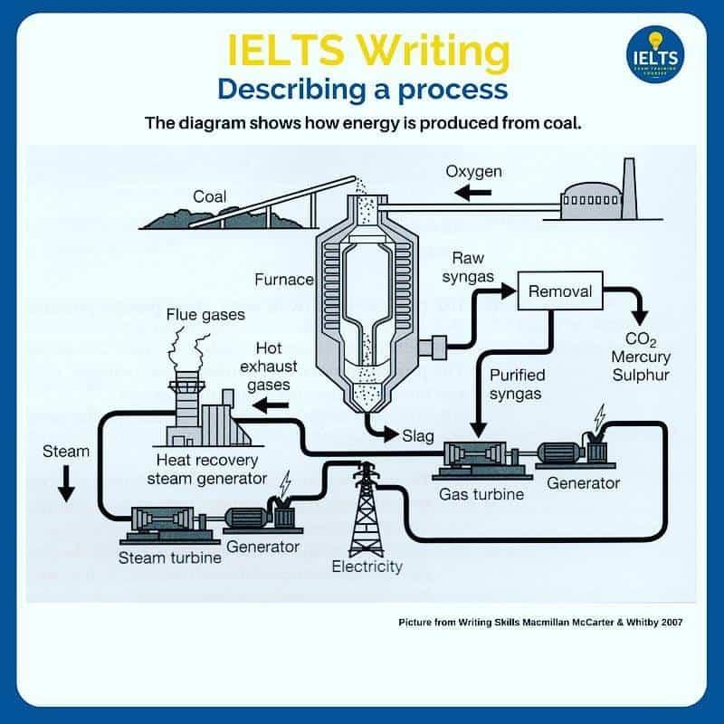 How do i describe a process ielts exam training courses ielts describe a process how energy is produced from coal ccuart Images