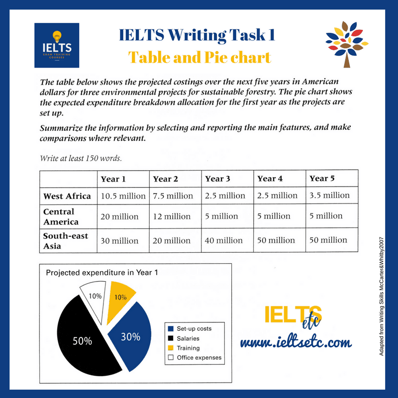 How to make predictions in Writing Task 1 - IELTS with Fiona