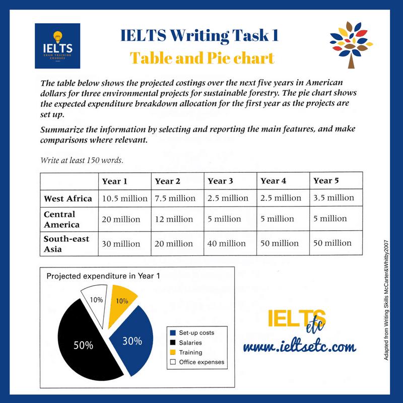 IELTS Task 1 Making Predictions